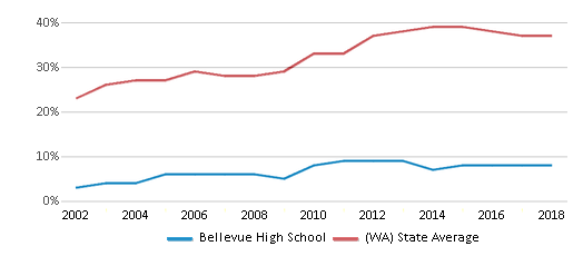 This chart display the percentage of students who is eligible for free lunch in Bellevue High School and the percentage of public school students who is eligible for free lunch in Washington by year, with the latest 2017-18 school year data.