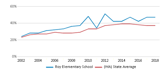 This chart display the percentage of students who is eligible for free lunch in Roy Elementary School and the percentage of public school students who is eligible for free lunch in Washington by year, with the latest 2017-18 school year data.