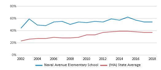 This chart display the percentage of students who is eligible for free lunch in Naval Avenue Elementary School and the percentage of public school students who is eligible for free lunch in Washington by year, with the latest 2017-18 school year data.