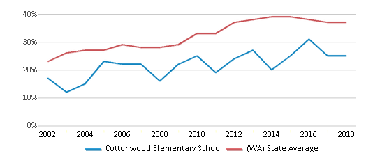 This chart display the percentage of students who is eligible for free lunch in Cottonwood Elementary School and the percentage of public school students who is eligible for free lunch in Washington by year, with the latest 2017-18 school year data.
