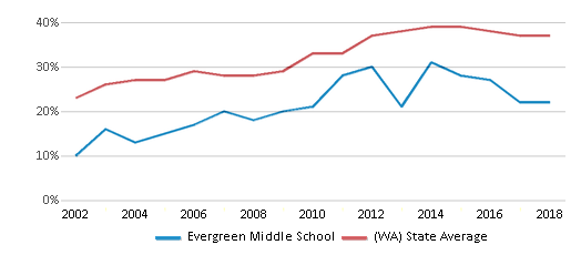 This chart display the percentage of students who is eligible for free lunch in Evergreen Middle School and the percentage of public school students who is eligible for free lunch in Washington by year, with the latest 2017-18 school year data.