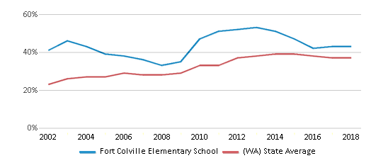 This chart display the percentage of students who is eligible for free lunch in Fort Colville Elementary School and the percentage of public school students who is eligible for free lunch in Washington by year, with the latest 2017-18 school year data.