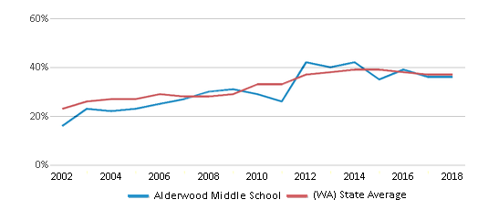 This chart display the percentage of students who is eligible for free lunch in Alderwood Middle School and the percentage of public school students who is eligible for free lunch in Washington by year, with the latest 2017-18 school year data.