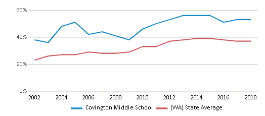 This chart display the percentage of students who is eligible for free lunch in Covington Middle School and the percentage of public school students who is eligible for free lunch in Washington by year, with the latest 2017-18 school year data.
