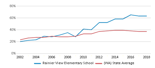 This chart display the percentage of students who is eligible for free lunch in Rainier View Elementary School and the percentage of public school students who is eligible for free lunch in Washington by year, with the latest 2017-18 school year data.