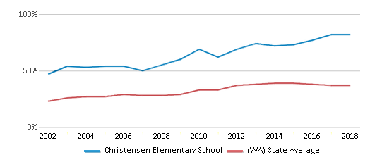This chart display the percentage of students who is eligible for free lunch in Christensen Elementary School and the percentage of public school students who is eligible for free lunch in Washington by year, with the latest 2017-18 school year data.