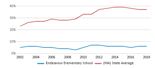 This chart display the percentage of students who is eligible for free lunch in Endeavour Elementary School and the percentage of public school students who is eligible for free lunch in Washington by year, with the latest 2017-18 school year data.