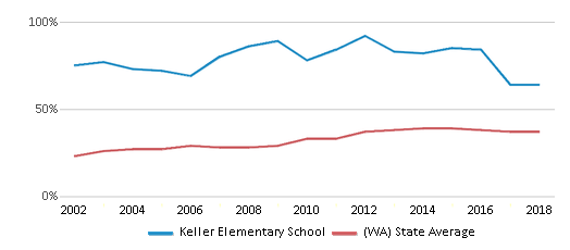 This chart display the percentage of students who is eligible for free lunch in Keller Elementary School and the percentage of public school students who is eligible for free lunch in Washington by year, with the latest 2017-18 school year data.