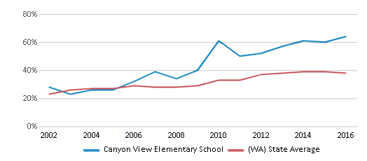 This chart display the percentage of students who is eligible for free lunch in Canyon View Elementary School and the percentage of public school students who is eligible for free lunch in Washington by year, with the latest 2015-16 school year data.