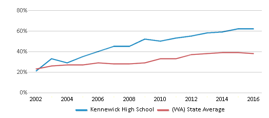 This chart display the percentage of students who is eligible for free lunch in Kennewick High School and the percentage of public school students who is eligible for free lunch in Washington by year, with the latest 2015-16 school year data.