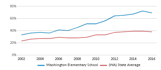 This chart display the percentage of students who is eligible for free lunch in Washington Elementary School and the percentage of public school students who is eligible for free lunch in Washington by year, with the latest 2015-16 school year data.