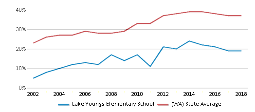 This chart display the percentage of students who is eligible for free lunch in Lake Youngs Elementary School and the percentage of public school students who is eligible for free lunch in Washington by year, with the latest 2017-18 school year data.