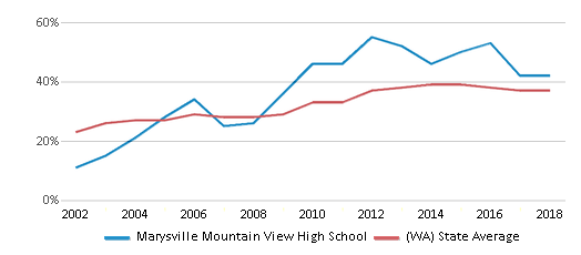 This chart display the percentage of students who is eligible for free lunch in Marysville Mountain View High School and the percentage of public school students who is eligible for free lunch in Washington by year, with the latest 2017-18 school year data.