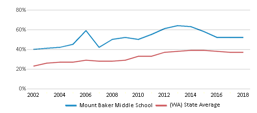 This chart display the percentage of students who is eligible for free lunch in Mount Baker Middle School and the percentage of public school students who is eligible for free lunch in Washington by year, with the latest 2017-18 school year data.