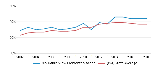 This chart display the percentage of students who is eligible for free lunch in Mountain View Elementary School and the percentage of public school students who is eligible for free lunch in Washington by year, with the latest 2017-18 school year data.