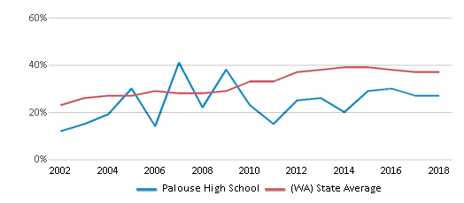 This chart display the percentage of students who is eligible for free lunch in Palouse High School and the percentage of public school students who is eligible for free lunch in Washington by year, with the latest 2017-18 school year data.