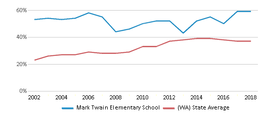This chart display the percentage of students who is eligible for free lunch in Mark Twain Elementary School and the percentage of public school students who is eligible for free lunch in Washington by year, with the latest 2017-18 school year data.