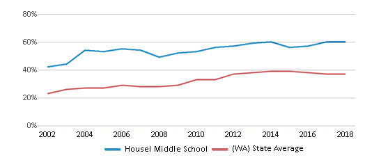 This chart display the percentage of students who is eligible for free lunch in Housel Middle School and the percentage of public school students who is eligible for free lunch in Washington by year, with the latest 2017-18 school year data.