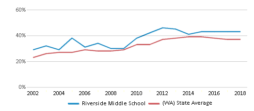 This chart display the percentage of students who is eligible for free lunch in Riverside Middle School and the percentage of public school students who is eligible for free lunch in Washington by year, with the latest 2017-18 school year data.