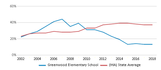 This chart display the percentage of students who is eligible for free lunch in Greenwood Elementary School and the percentage of public school students who is eligible for free lunch in Washington by year, with the latest 2017-18 school year data.