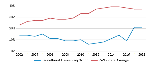 This chart display the percentage of students who is eligible for free lunch in Laurelhurst Elementary School and the percentage of public school students who is eligible for free lunch in Washington by year, with the latest 2017-18 school year data.