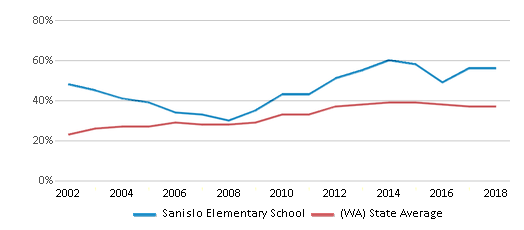 This chart display the percentage of students who is eligible for free lunch in Sanislo Elementary School and the percentage of public school students who is eligible for free lunch in Washington by year, with the latest 2017-18 school year data.