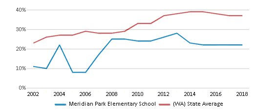 This chart display the percentage of students who is eligible for free lunch in Meridian Park Elementary School and the percentage of public school students who is eligible for free lunch in Washington by year, with the latest 2017-18 school year data.
