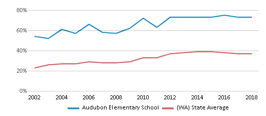 This chart display the percentage of students who is eligible for free lunch in Audubon Elementary School and the percentage of public school students who is eligible for free lunch in Washington by year, with the latest 2017-18 school year data.