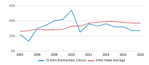 This chart display the percentage of students who is eligible for free lunch in St John Elementary School and the percentage of public school students who is eligible for free lunch in Washington by year, with the latest 2017-18 school year data.