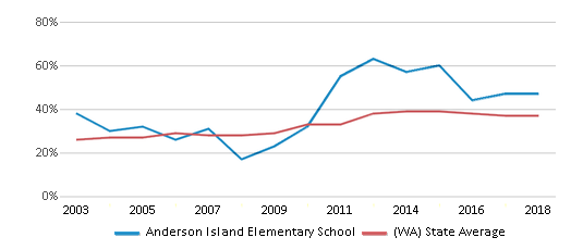 This chart display the percentage of students who is eligible for free lunch in Anderson Island Elementary School and the percentage of public school students who is eligible for free lunch in Washington by year, with the latest 2017-18 school year data.