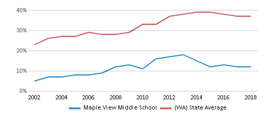This chart display the percentage of students who is eligible for free lunch in Maple View Middle School and the percentage of public school students who is eligible for free lunch in Washington by year, with the latest 2017-18 school year data.