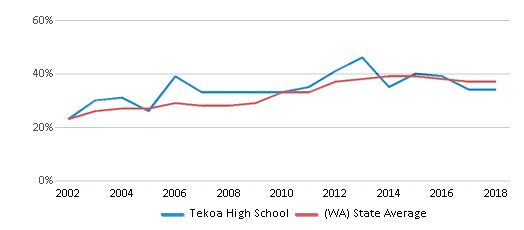 This chart display the percentage of students who is eligible for free lunch in Tekoa High School and the percentage of public school students who is eligible for free lunch in Washington by year, with the latest 2017-18 school year data.