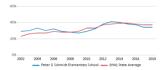 This chart display the percentage of students who is eligible for free lunch in Peter G Schmidt Elementary School and the percentage of public school students who is eligible for free lunch in Washington by year, with the latest 2017-18 school year data.