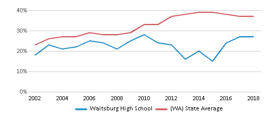This chart display the percentage of students who is eligible for free lunch in Waitsburg High School and the percentage of public school students who is eligible for free lunch in Washington by year, with the latest 2017-18 school year data.