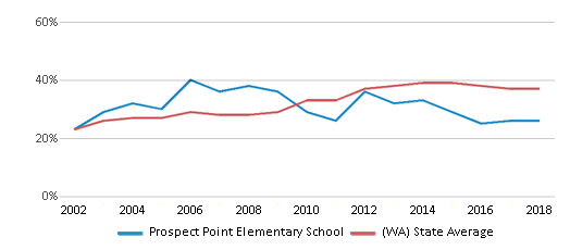 This chart display the percentage of students who is eligible for free lunch in Prospect Point Elementary School and the percentage of public school students who is eligible for free lunch in Washington by year, with the latest 2017-18 school year data.