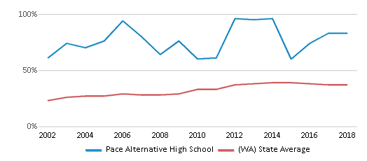 This chart display the percentage of students who is eligible for free lunch in Pace Alternative High School and the percentage of public school students who is eligible for free lunch in Washington by year, with the latest 2017-18 school year data.