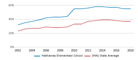 This chart display the percentage of students who is eligible for free lunch in Hathaway Elementary School and the percentage of public school students who is eligible for free lunch in Washington by year, with the latest 2017-18 school year data.