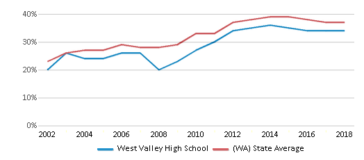 This chart display the percentage of students who is eligible for free lunch in West Valley High School and the percentage of public school students who is eligible for free lunch in Washington by year, with the latest 2017-18 school year data.