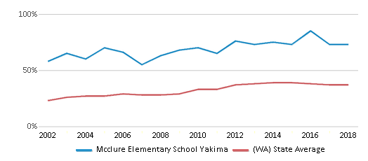 This chart display the percentage of students who is eligible for free lunch in Mcclure Elementary School Yakima and the percentage of public school students who is eligible for free lunch in Washington by year, with the latest 2017-18 school year data.