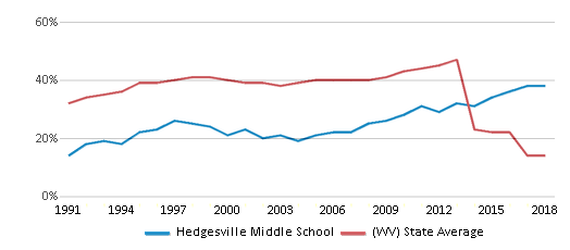 This chart display the percentage of students who is eligible for free lunch in Hedgesville Middle School and the percentage of public school students who is eligible for free lunch in West Virginia by year, with the latest 2017-18 school year data.