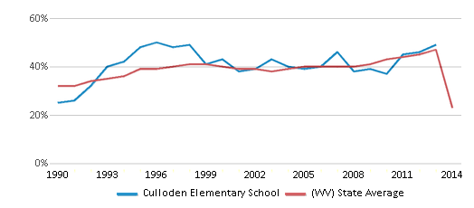 This chart display the percentage of students who is eligible for free lunch in Culloden Elementary School and the percentage of public school students who is eligible for free lunch in West Virginia by year, with the latest 2013-14 school year data.