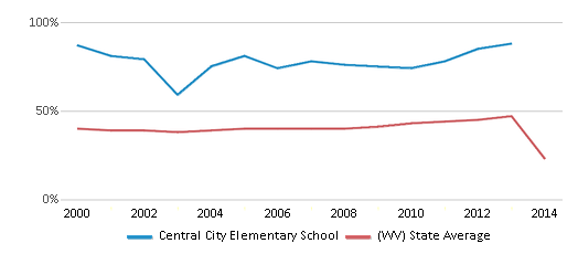 This chart display the percentage of students who is eligible for free lunch in Central City Elementary School and the percentage of public school students who is eligible for free lunch in West Virginia by year, with the latest 2013-14 school year data.