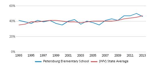 This chart display the percentage of students who is eligible for free lunch in Petersburg Elementary School and the percentage of public school students who is eligible for free lunch in West Virginia by year, with the latest 2012-13 school year data.