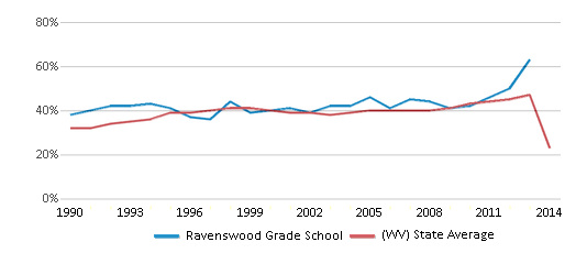 This chart display the percentage of students who is eligible for free lunch in Ravenswood Grade School and the percentage of public school students who is eligible for free lunch in West Virginia by year, with the latest 2013-14 school year data.