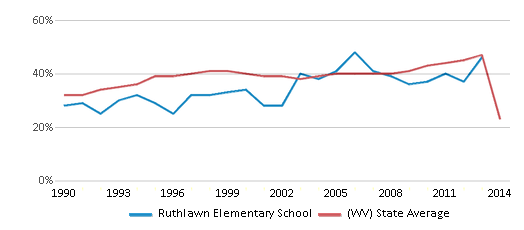 This chart display the percentage of students who is eligible for free lunch in Ruthlawn Elementary School and the percentage of public school students who is eligible for free lunch in West Virginia by year, with the latest 2013-14 school year data.