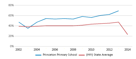 This chart display the percentage of students who is eligible for free lunch in Princeton Primary School and the percentage of public school students who is eligible for free lunch in West Virginia by year, with the latest 2013-14 school year data.