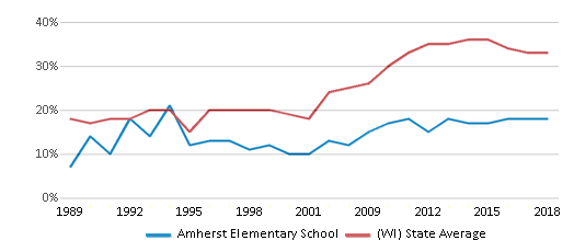 This chart display the percentage of students who is eligible for free lunch in Amherst Elementary School and the percentage of public school students who is eligible for free lunch in Wisconsin by year, with the latest 2017-18 school year data.