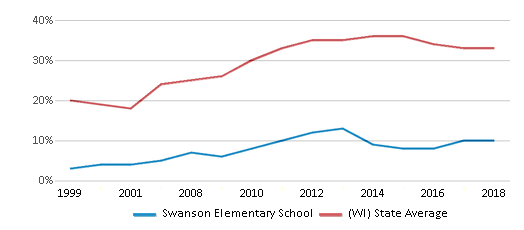 This chart display the percentage of students who is eligible for free lunch in Swanson Elementary School and the percentage of public school students who is eligible for free lunch in Wisconsin by year, with the latest 2017-18 school year data.