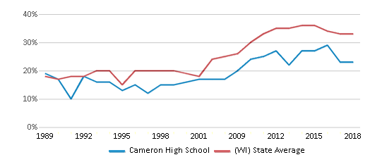 This chart display the percentage of students who is eligible for free lunch in Cameron High School and the percentage of public school students who is eligible for free lunch in Wisconsin by year, with the latest 2017-18 school year data.