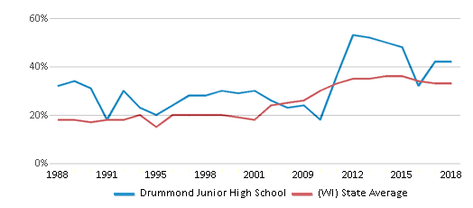 This chart display the percentage of students who is eligible for free lunch in Drummond Junior High School and the percentage of public school students who is eligible for free lunch in Wisconsin by year, with the latest 2017-18 school year data.